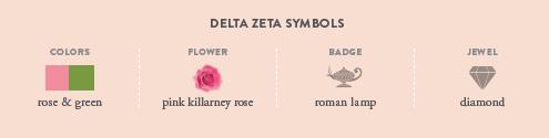 Delta Zeta Symbols